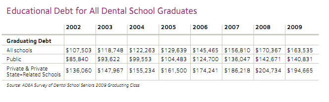 Average dental student debt from all schools