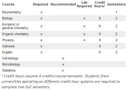 Dental School requirements for Harvard Dental School